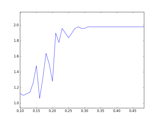 What's up with the Graph Laplacian? – with high probability