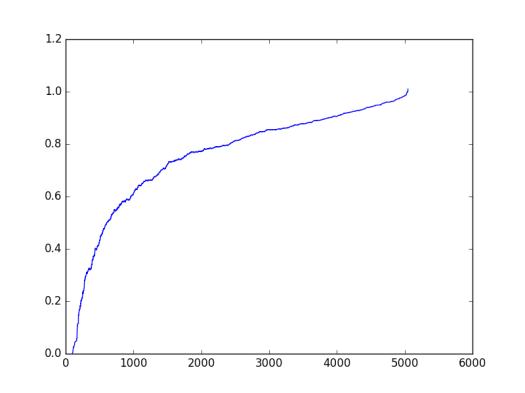 increasing_eigenvalue.png